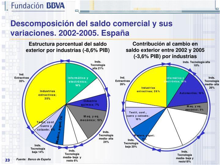Descomposición del saldo comercial y sus variaciones. 2002-2005. España