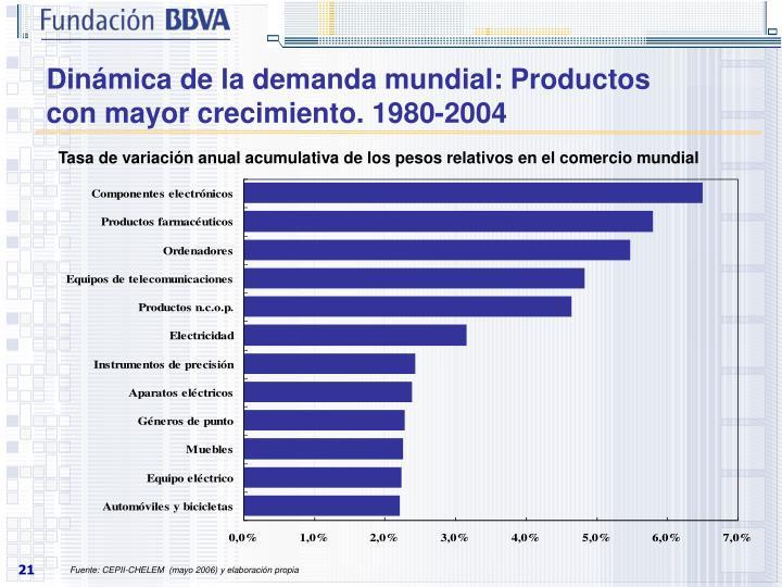 Dinámica de la demanda mundial: Productos con mayor crecimiento. 1980-2004
