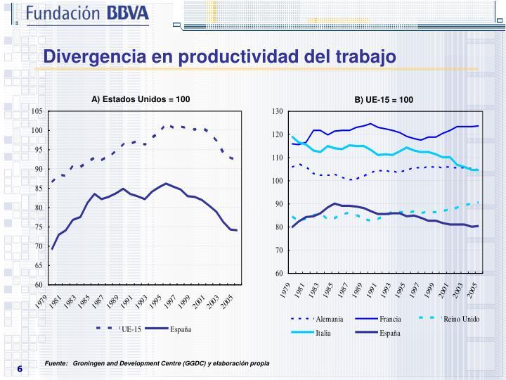 Divergencia en productividad del trabajo