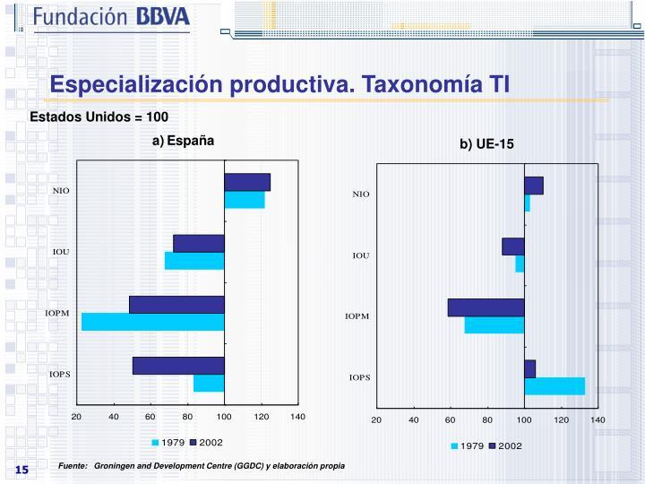 Especialización productiva. Taxonomía TI