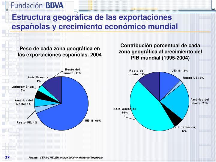 Estructura geográfica de las exportaciones españolas y crecimiento económico mundial