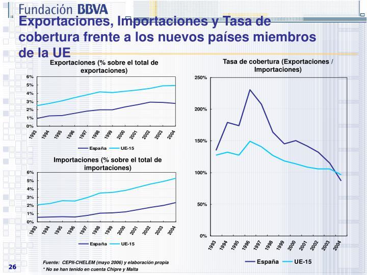 Exportaciones, Importaciones y Tasa de cobertura frente a los nuevos países miembros de la UE