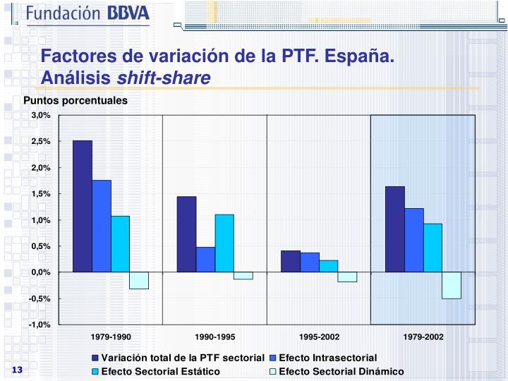 Factores de variación de la PTF. España.