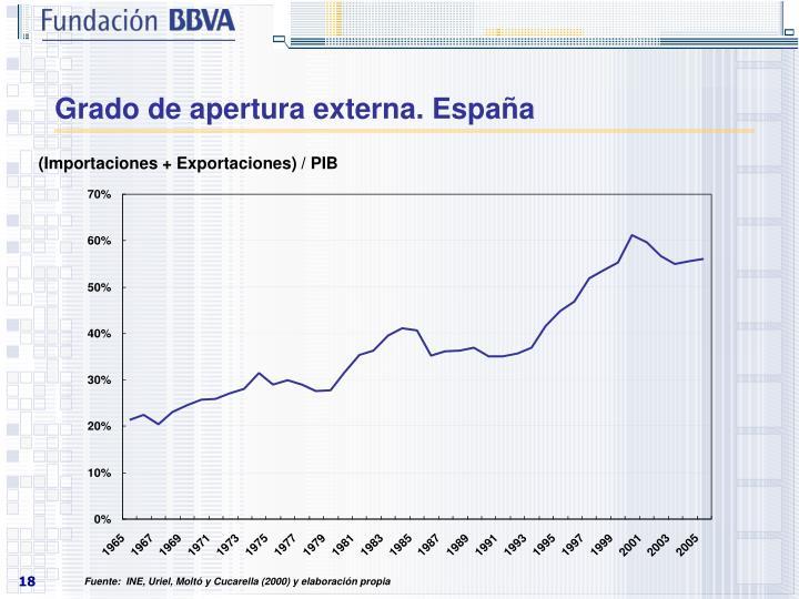 Grado de apertura externa. España