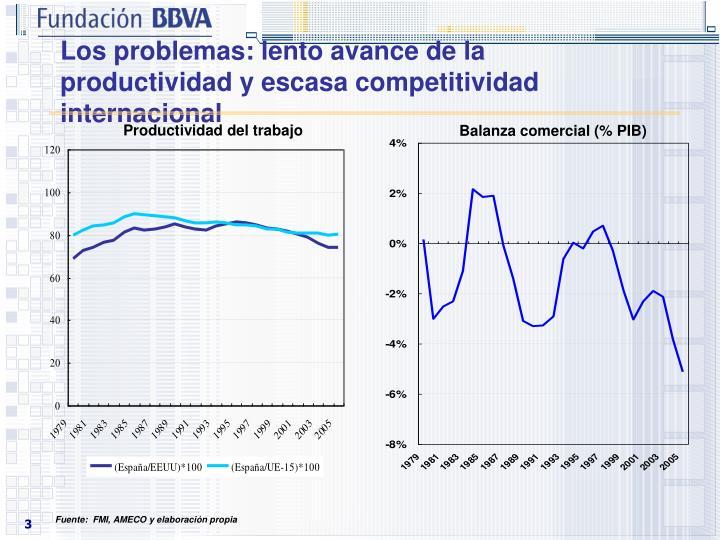 Los problemas: lento avance de la productividad y escasa competitividad internacional