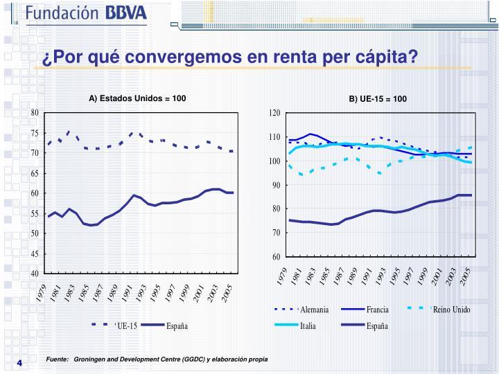 ¿Por qué convergemos en renta per cápita?