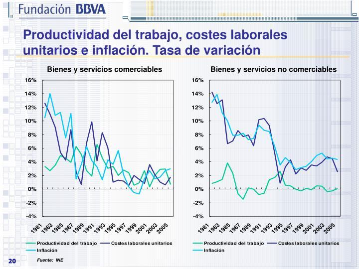 Productividad del trabajo, costes laborales unitarios e inflación. Tasa de variación