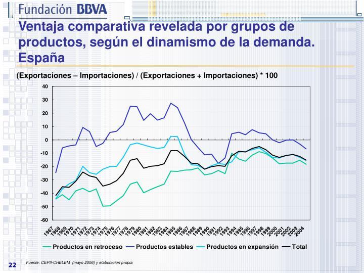 Ventaja comparativa revelada por grupos de productos, según el dinamismo de la demanda. España