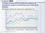 ventaja comparativa revelada por grupos de productos seg n el dinamismo de la demanda espa a