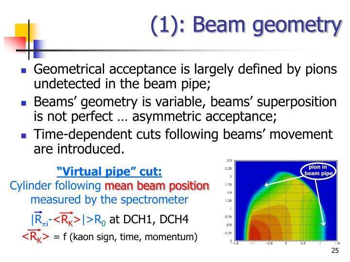 (1): Beam geometry