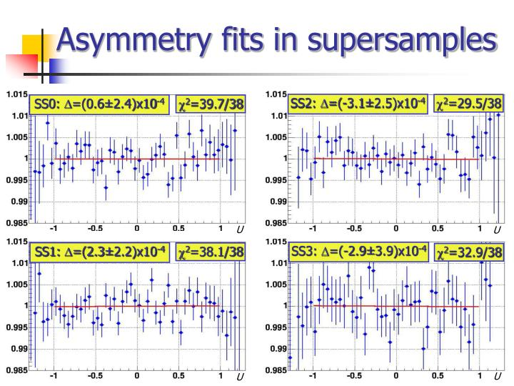 Asymmetry fits in supersamples