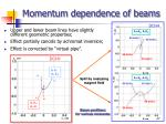 momentum dependence of beams