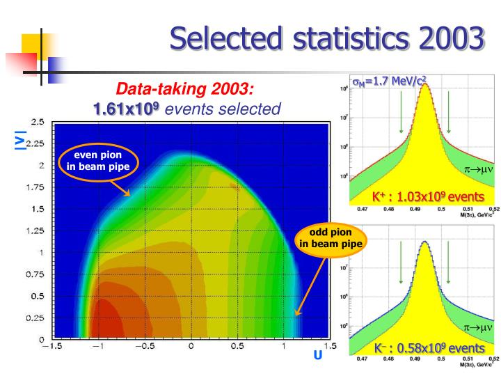 Selected statistics 2003