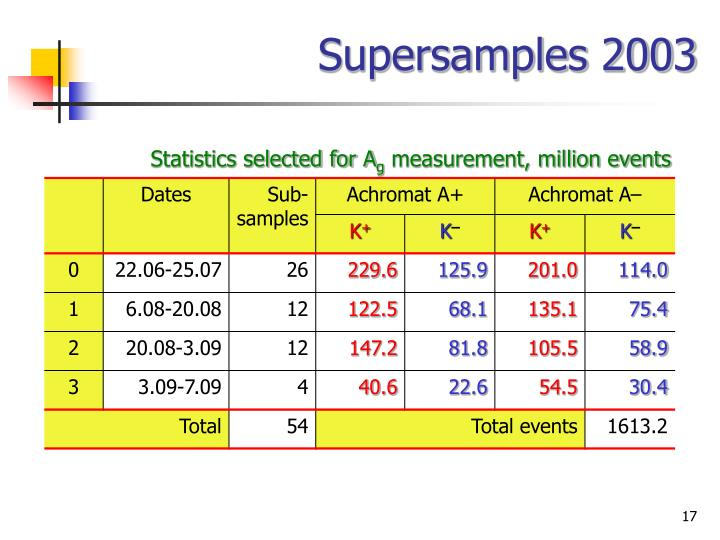 Supersamples 2003