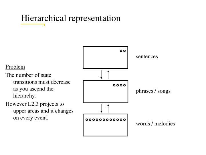 Hierarchical representation