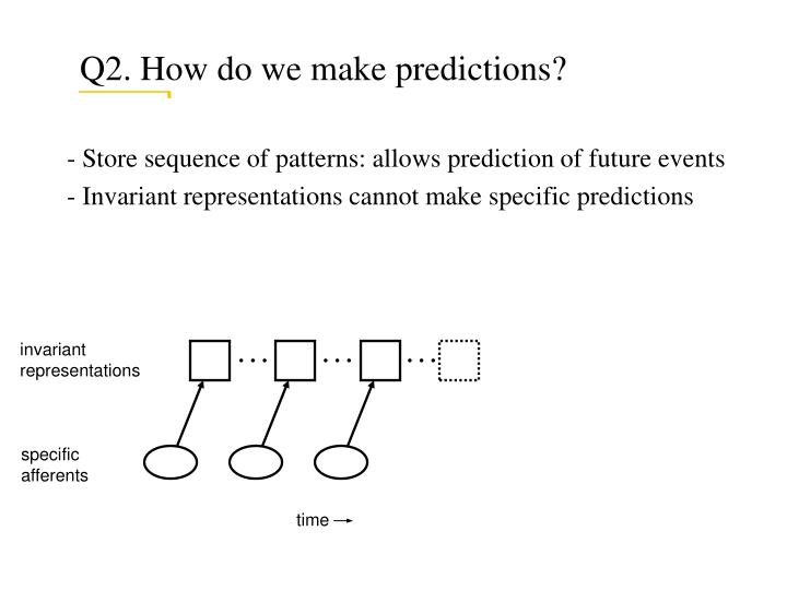 Q2. How do we make predictions?