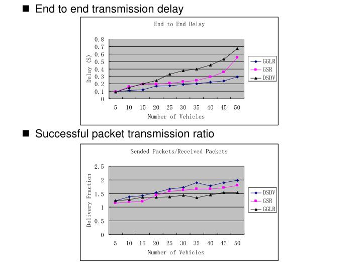 End to end transmission delay