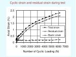 cyclic strain and residual strain during test