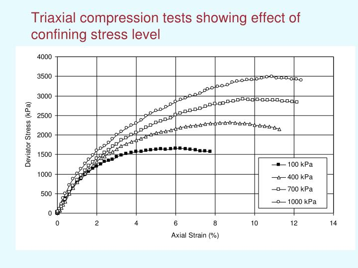 Triaxial compression tests showing effect of confining stress level