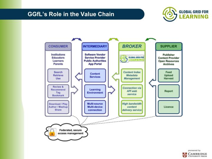GGfL's Role in the Value Chain