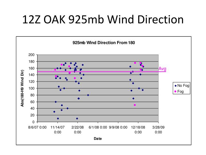 12Z OAK 925mb Wind Direction