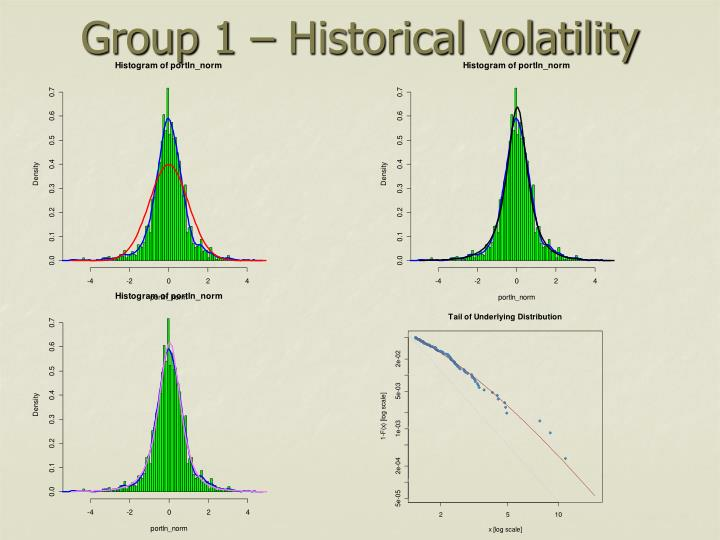 Group 1 – Historical volatility