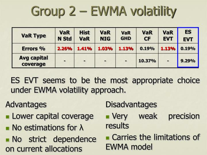 Group 2 – EWMA volatility