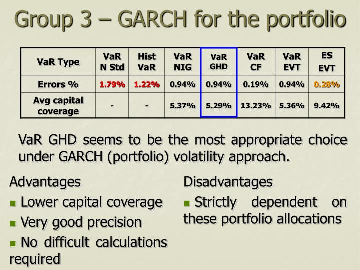 Group 3 – GARCH for the portfolio