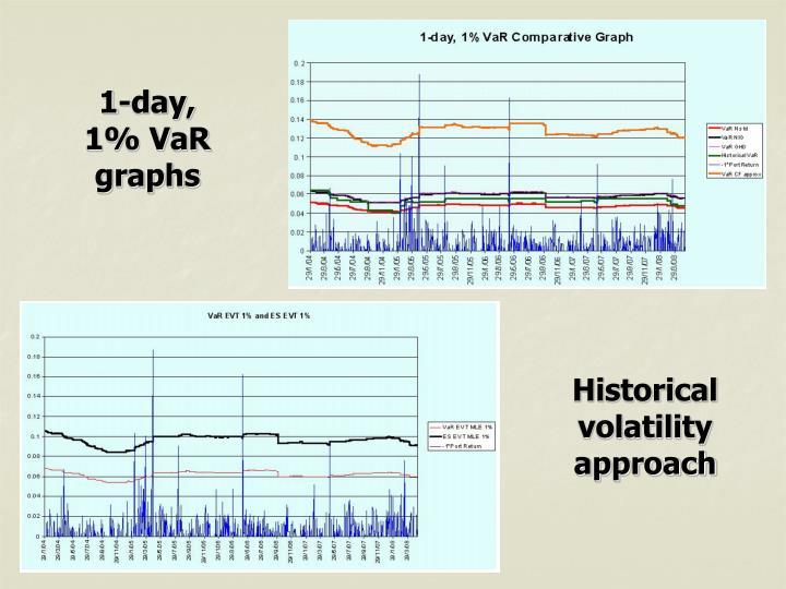 1-day, 1% VaR graphs