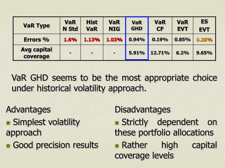 VaR GHD seems to be the most appropriate choice under historical volatility approach.