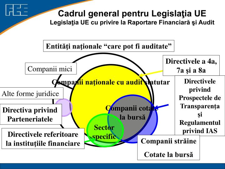 Cadrul general pentru Legislaţia UE
