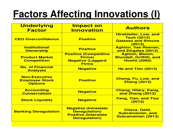 Factors affecting innovations i