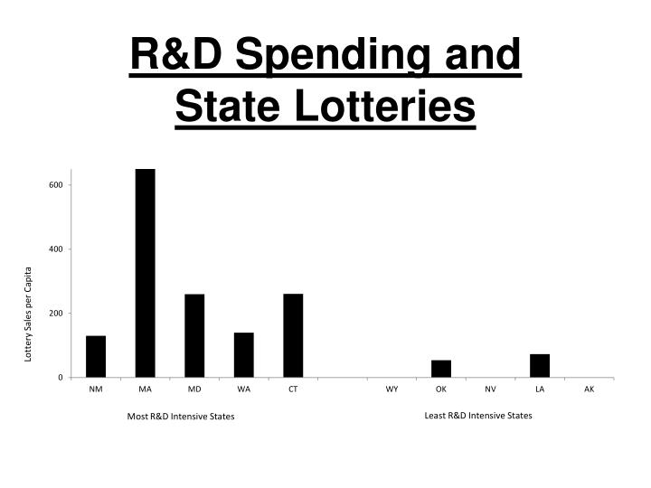 R&D Spending and