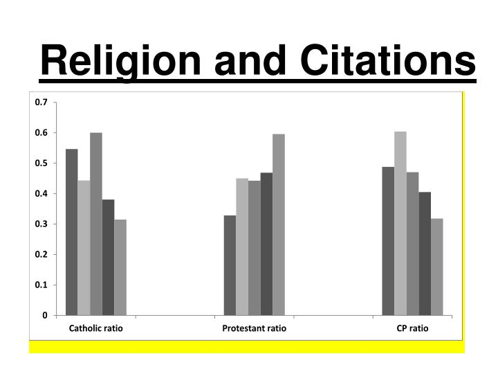 Religion and Citations
