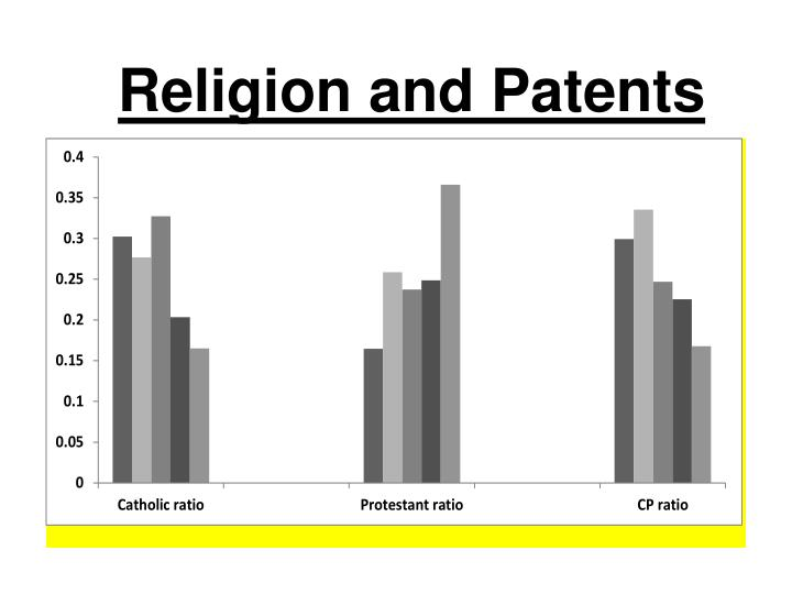 Religion and Patents