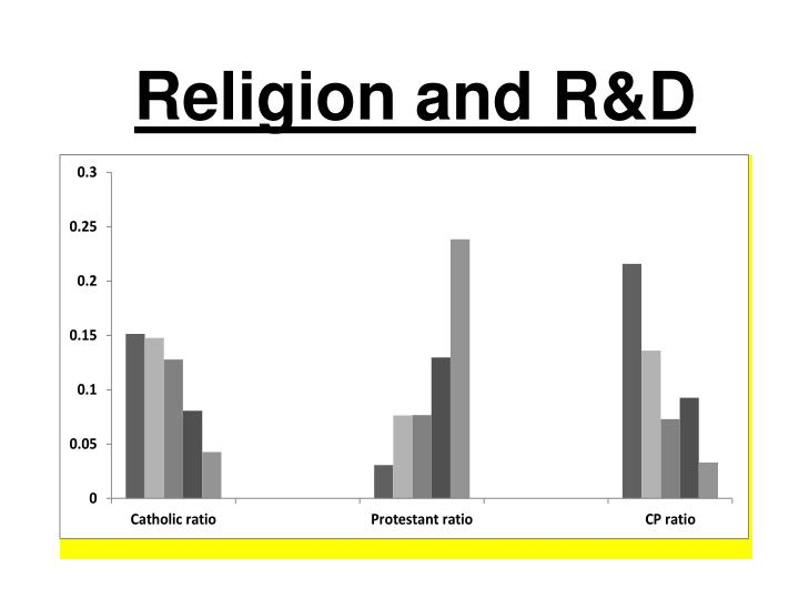 Religion and R&D