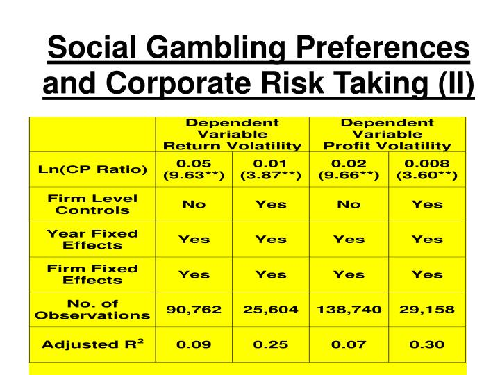 Social Gambling Preferences and Corporate Risk Taking (