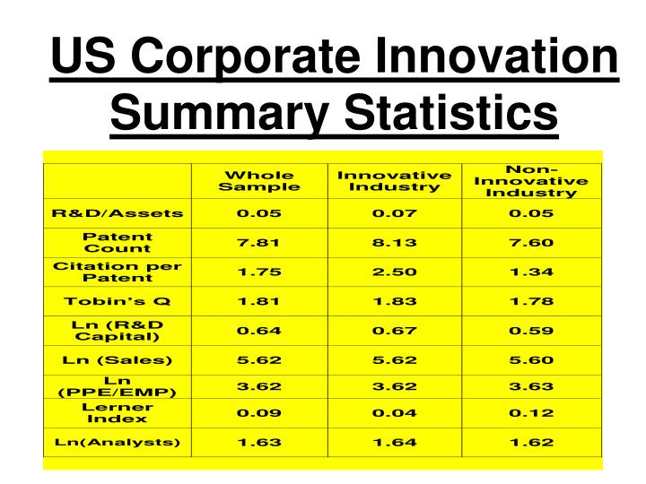 US Corporate Innovation Summary Statistics