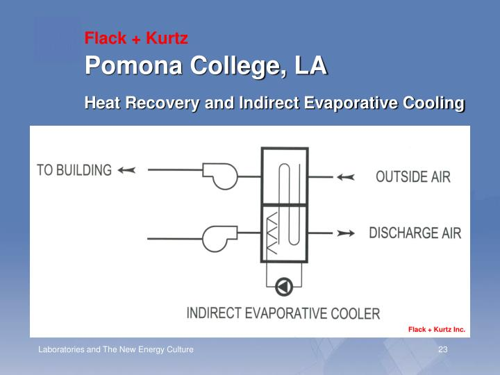 Pomona College, LA