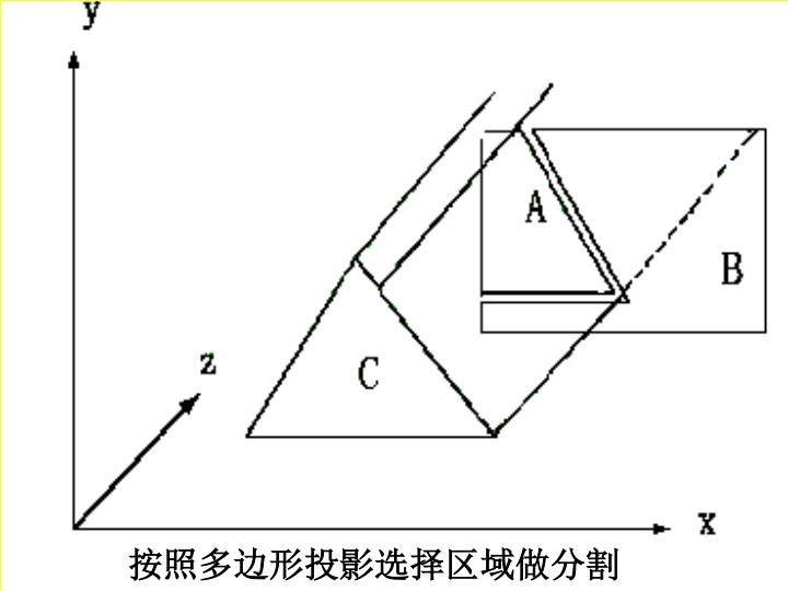 按照多边形投影选择区域做分割
