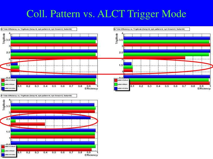 Coll. Pattern vs. ALCT Trigger Mode