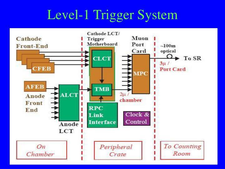 Level-1 Trigger System