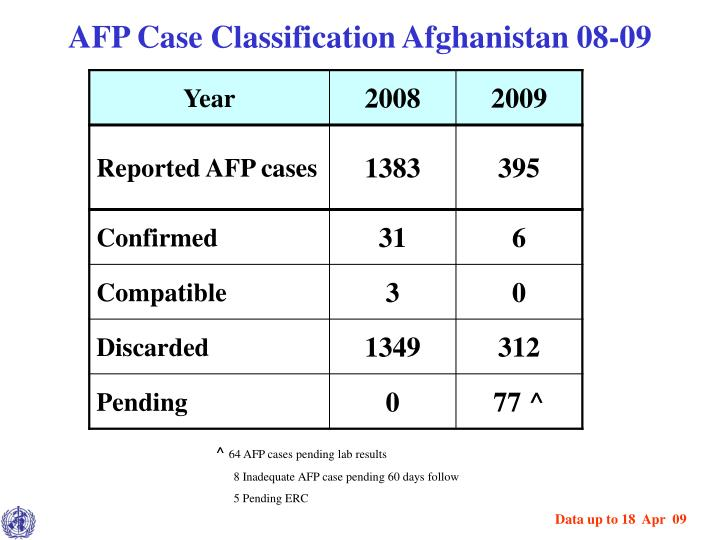 AFP Case Classification Afghanistan 08-09