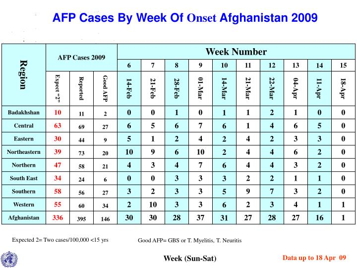AFP Cases By Week Of