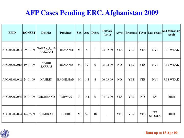 AFP Cases Pending ERC, Afghanistan 2009
