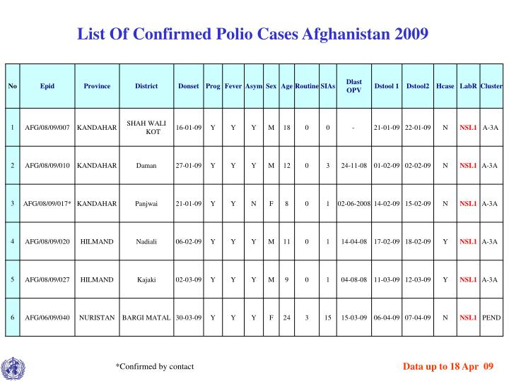 List Of Confirmed Polio Cases Afghanistan 2009