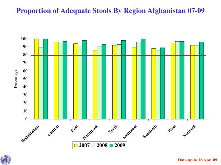 Proportion of Adequate Stools By Region Afghanistan 07-09