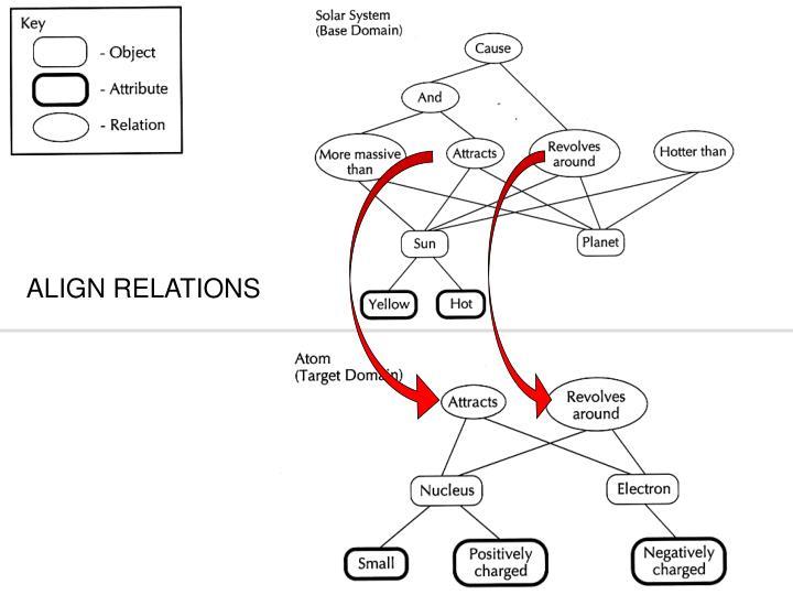 ALIGN RELATIONS