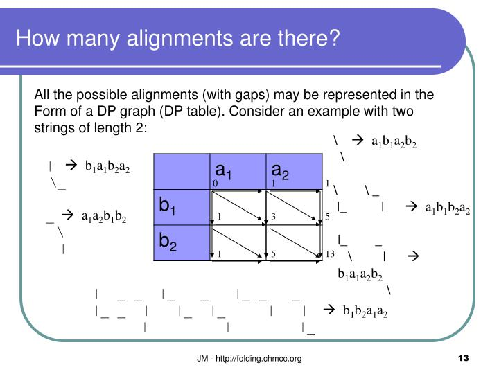 How many alignments are there?