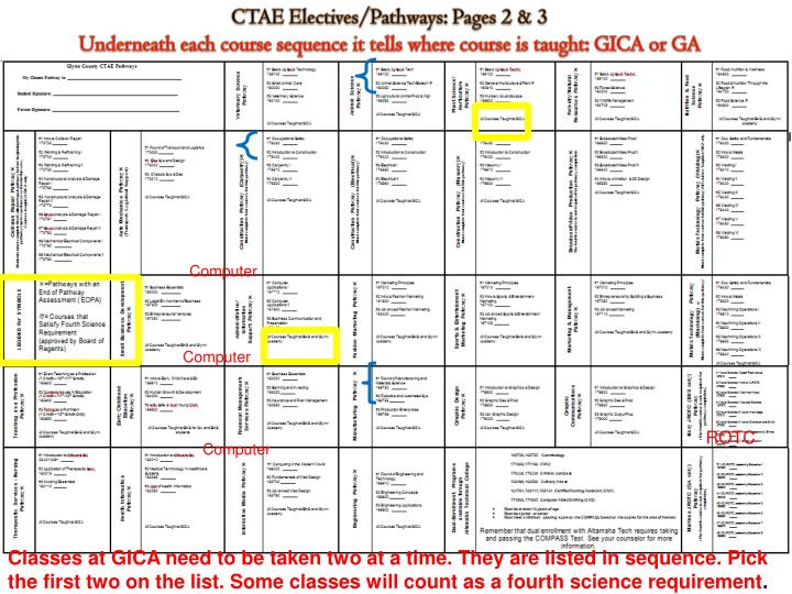 CTAE Electives/Pathways: Pages 2 & 3